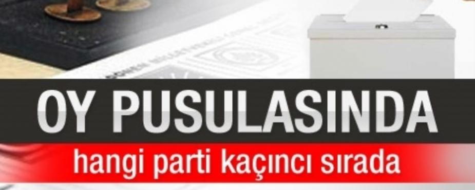 YEREL SEÇİMLERDE OY PUSULASI SIRALAMASI BELİRLENDİ